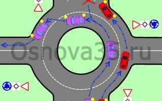 Правила проезда перекрестков с круговым движением ПДДюрист