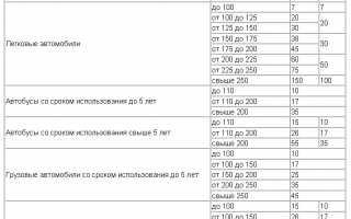 Транспортный налог в зависимости от мощности двигателя — таблица ПДДюрист
