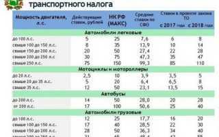 Тарифы на транспортный налог в 2018 году ПДДюрист