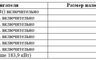 Как рассчитывается налог на автомобиль по лошадиным силам ПДДюрист