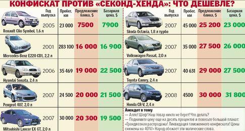 Как купить конфискованный автомобиль у приставов? ПДДюрист