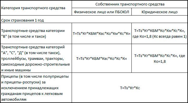 Коэффициент осаго по территориям и регионам ПДДюрист