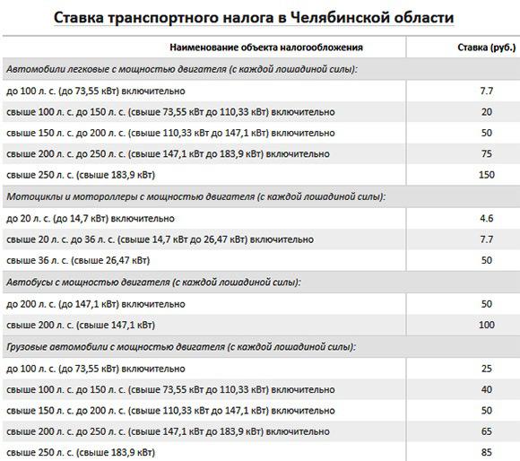 Налоговые льготы пенсионерам на транспортный налог ПДДюрист