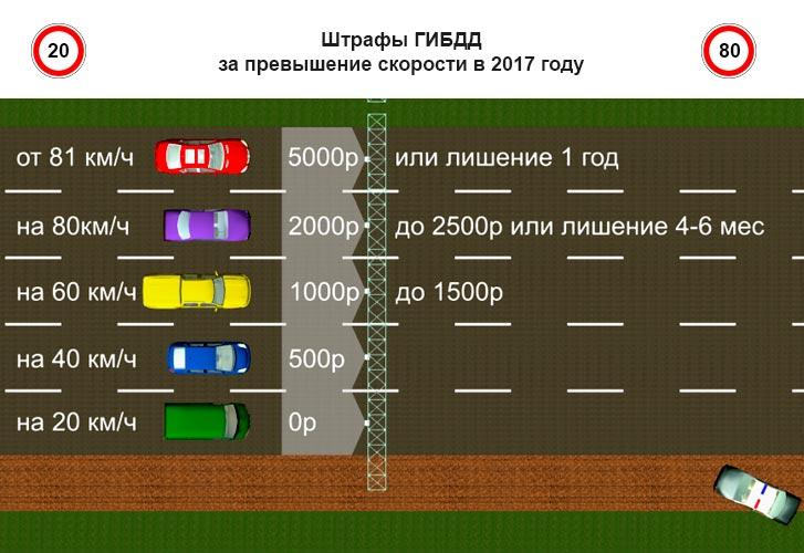 Полная таблица актуальных штрафов за превышение скорости ПДДюрист