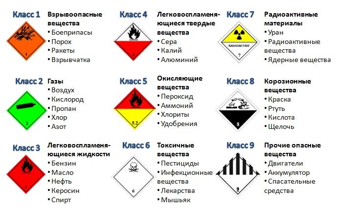 Получение разрешения допог на перевозку опасных грузов ПДДюрист