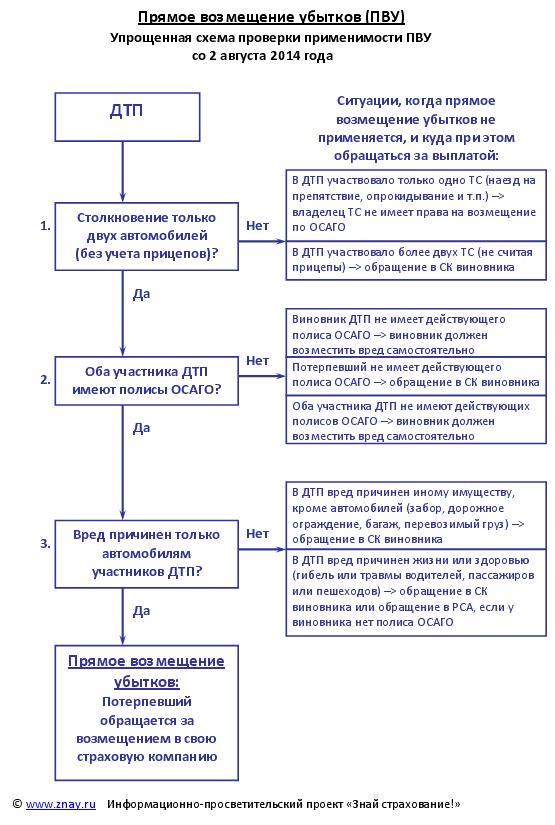 Порядок прямого возмещения убытков по страховке осаго ПДДюрист