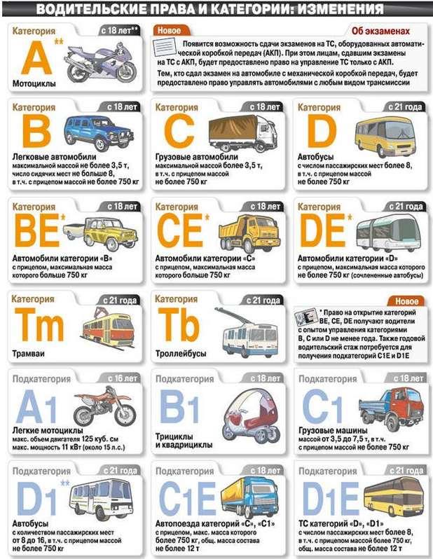 Расшифровка категорий водительских прав ПДДюрист