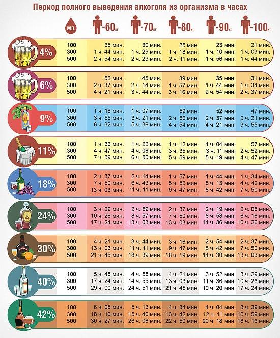Сколько времени выводится алкоголь из организма: таблица ПДДюрист