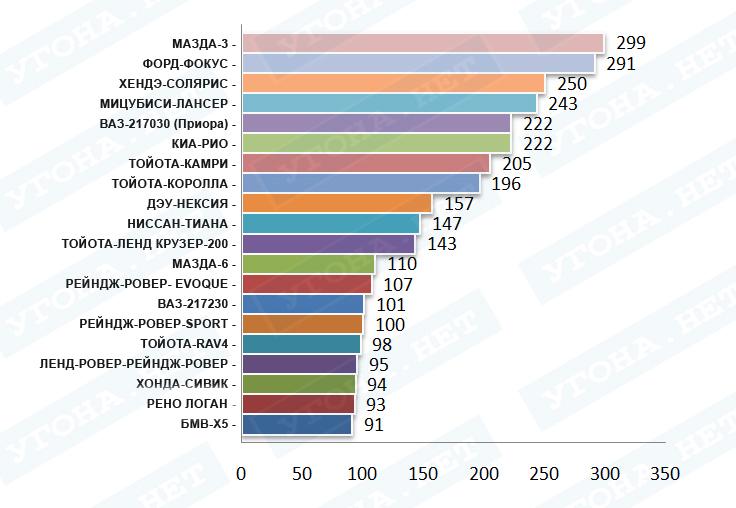 Статистика угонов автомобилей в россии по маркам ПДДюрист
