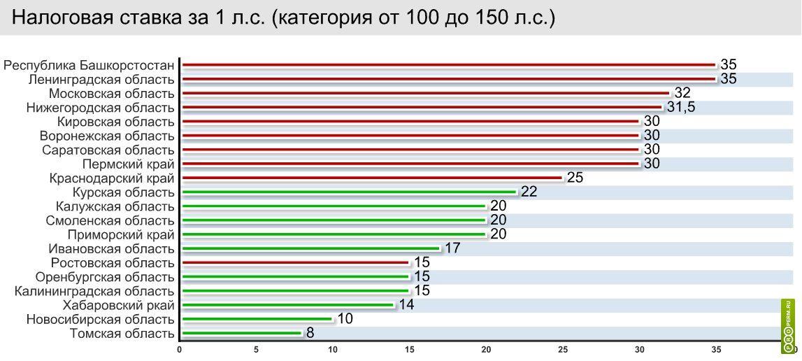 Ставки транспортного налога по регионам россии ПДДюрист