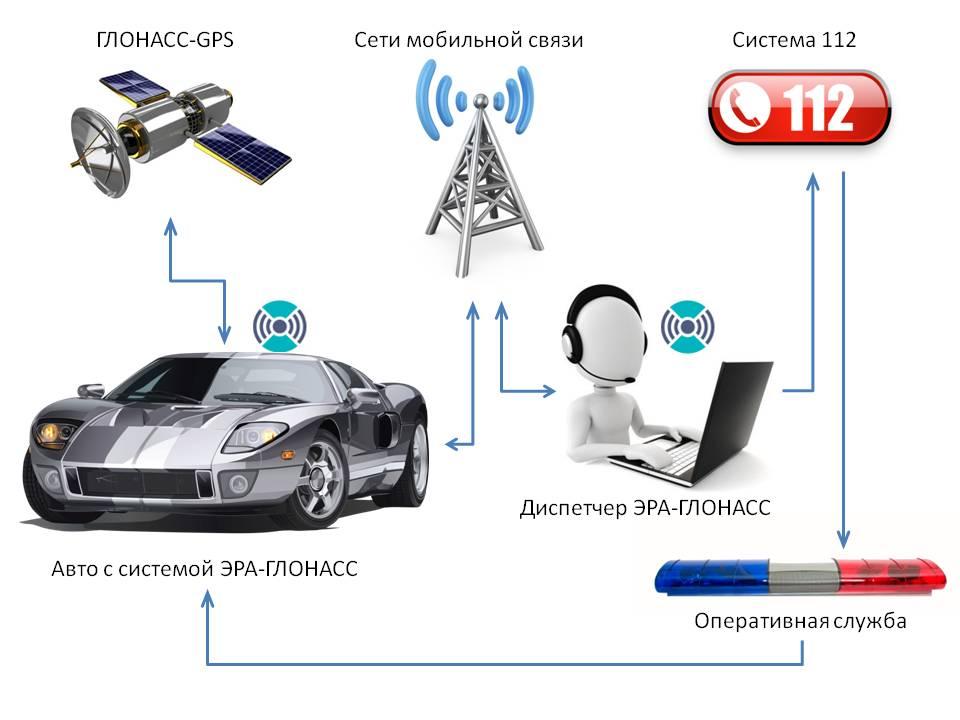 Стоимость системы эра-глонасс на автомобиль и ее установки ПДДюрист