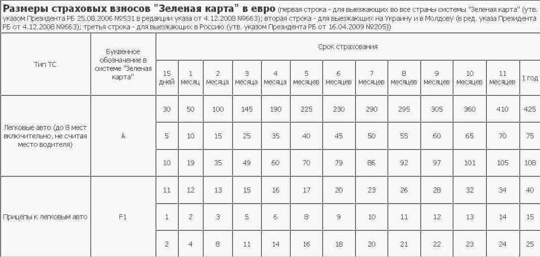 Стоимость зеленой карты на машину в разные страны ПДДюрист