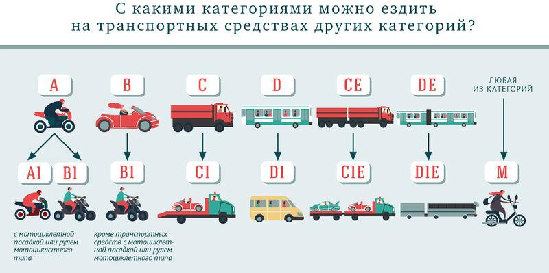 Таблица категорий транспортных средств ПДДюрист