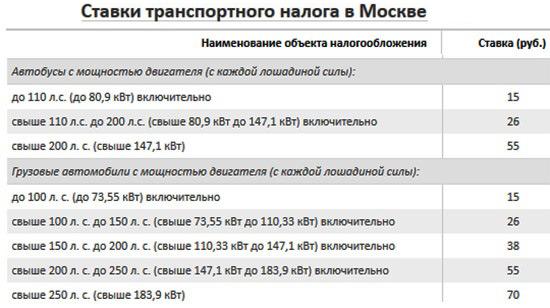 Транспортный налог в зависимости от мощности двигателя - таблица ПДДюрист